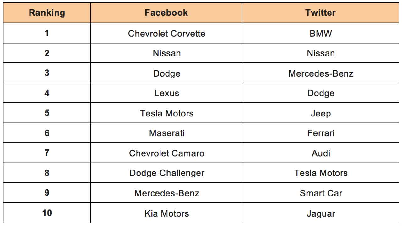 Rankings of the Top Ten Automotive Brands on Facebook and Twitter in the U.S. (source: <a href=
