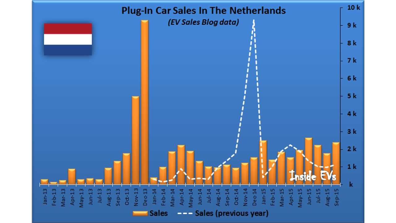 Plug-In Electric Car Sales In The Netherlands Growing By ~100% In Recent Months