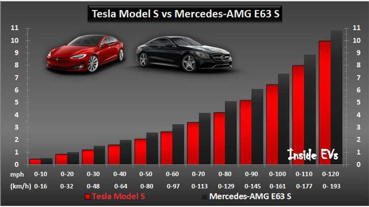 Top Gear Pits Tesla Model S P100D Against Mercedes-AMG E63