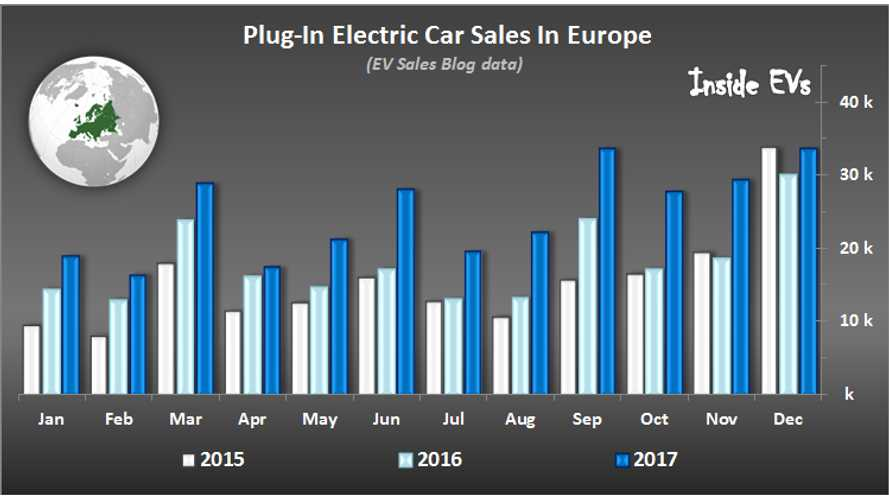 European Plug-In Electric Car Sales Exceeded 300,000 In 2017