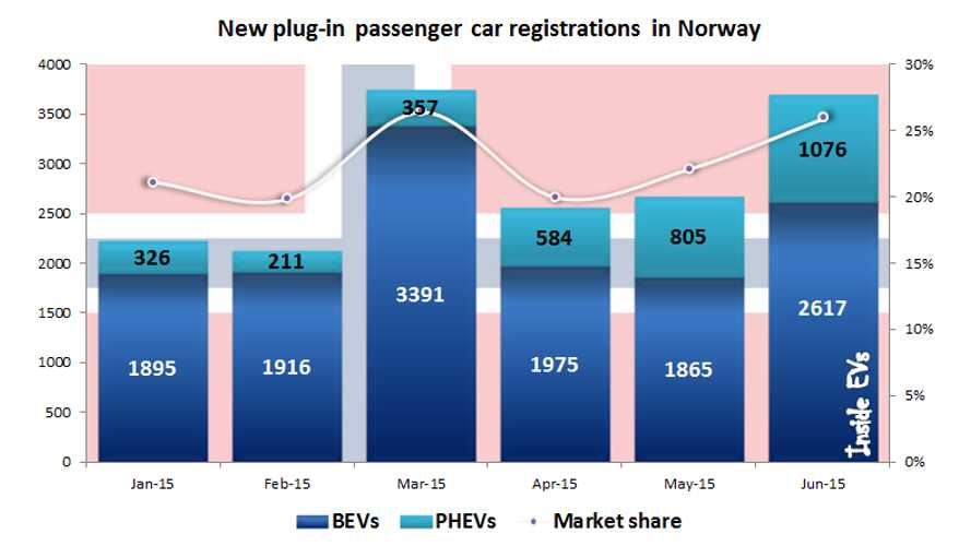 Norway Plug-In Electric Car Market Share Again At 26% In June