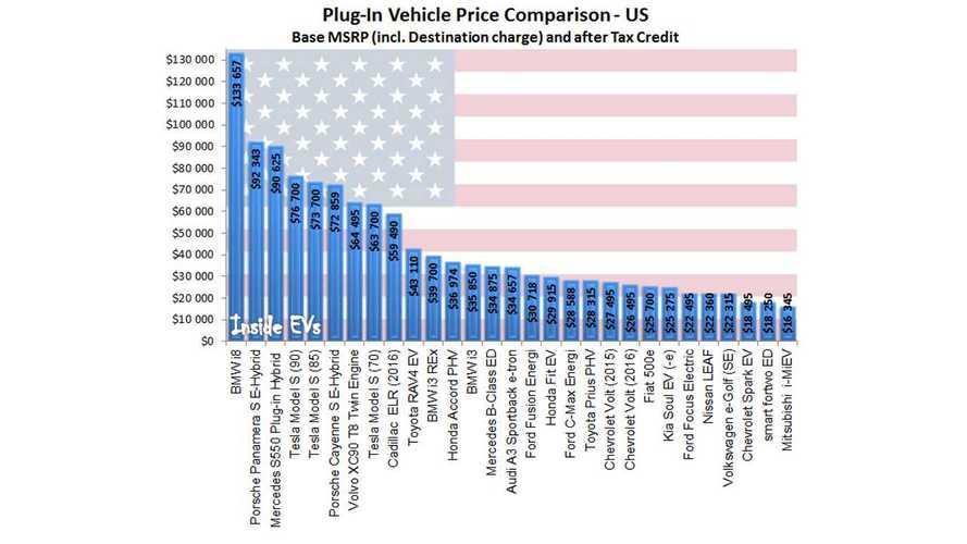 US Plug-In Electric Car Comparison - Update