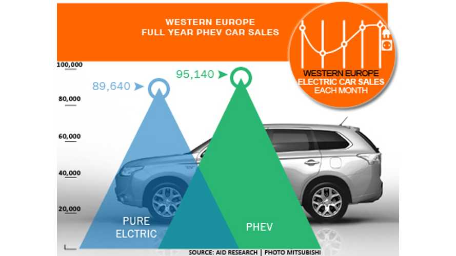 Western Europe BEV and PHEV sales comparison for 2015 (source: EagleAID)