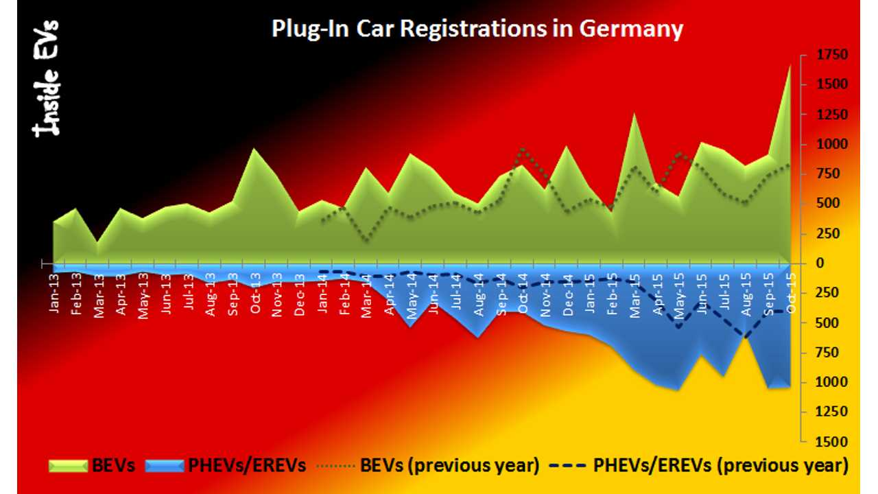 Plug-in electric car registrations in Germany – October 2015