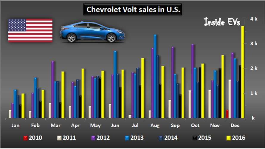 Chevrolet Volt Sales in U.S. Surge To All-Time High In December: Year In Review