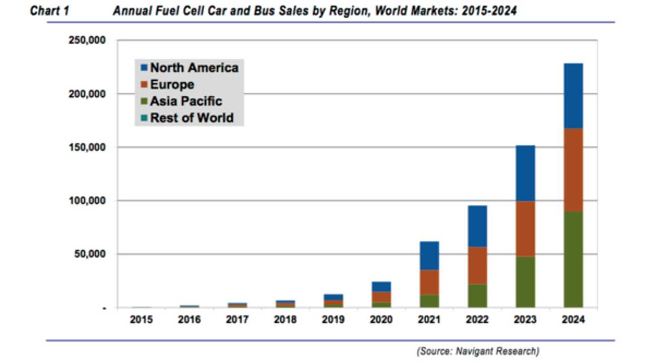 Navigant: Fuel Cell Vehicle Sales To Exceed 228,000 Units By 2024