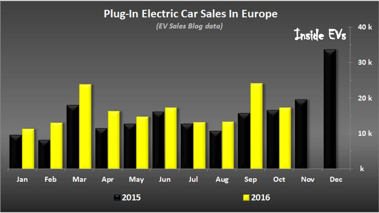 Nearly 170,000 Plug-In Cars Sold In Europe Through October (120,000 In U.S.)