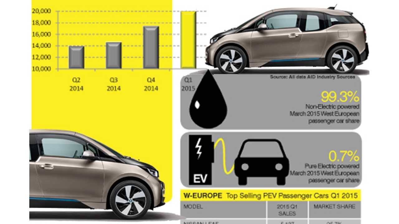 High Voltage March Best Month For Electric Car S In Europe