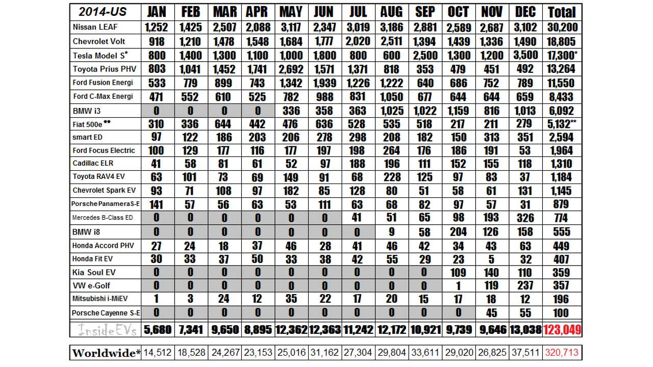 2014 Monthly Sales Chart For The Major Plug-In Automakers *Estimated Tesla NA Sales Numbers – Reconciled on Quarterly Totals from Earnings Report (Q1 Sales reported @ 6,457-3,000 Intl Delivers, Q2 7,579 total-approx reported International registrations, Q3 7,785 total deliveries ~ 3,900 US, Q4 via 55% net NA deliveries from 31,655 total) ** Update: Fiat 500e data estimated via incentive data