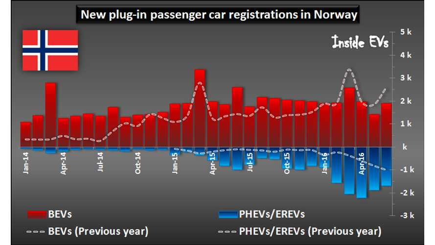 Norway EV Sales Down Slightly In June, But Overall Market Share Still Increases