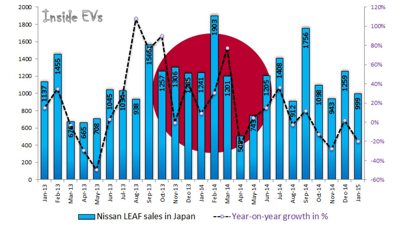 Nissan LEAF Sales In Japan To Cross 50,000 This Month