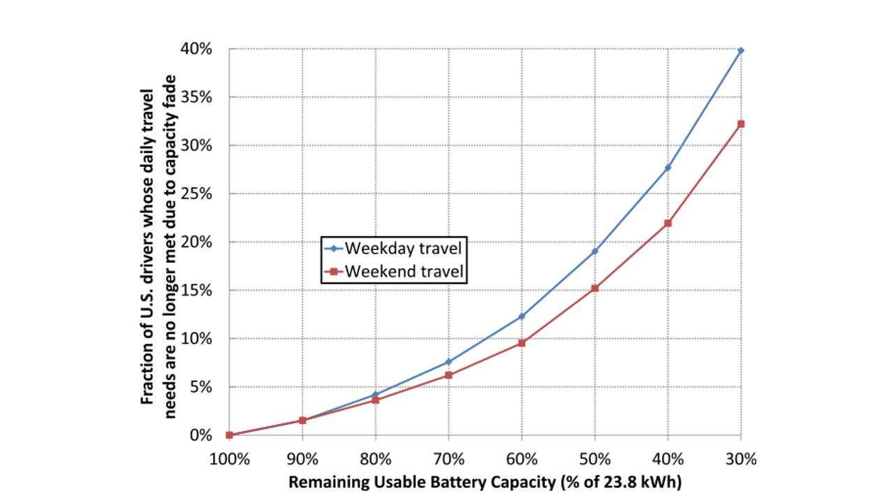 DoE Scientists Conclude Electric Cars Will