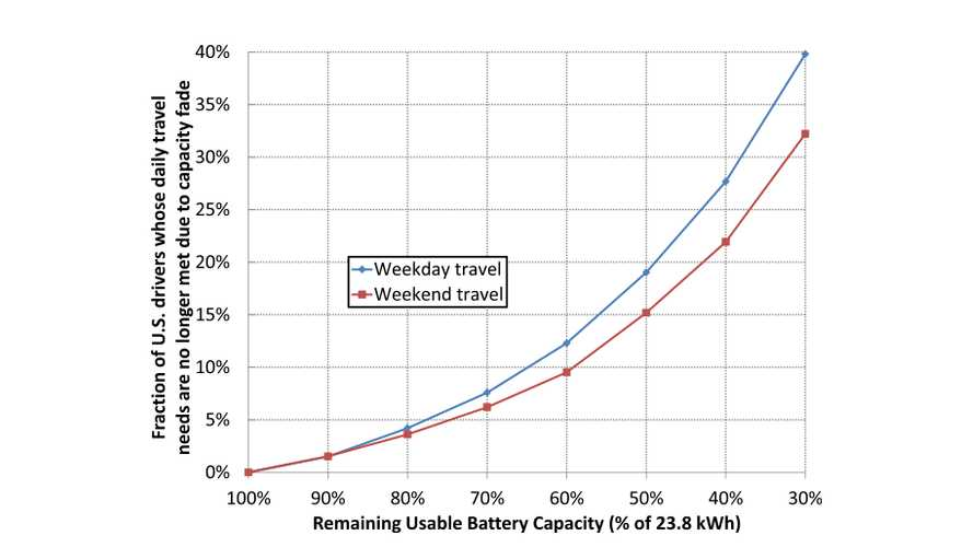 "DoE Scientists Conclude Electric Cars Will ""Meet The Daily Travel Needs Of Drivers Longer Than Commonly Assumed"""