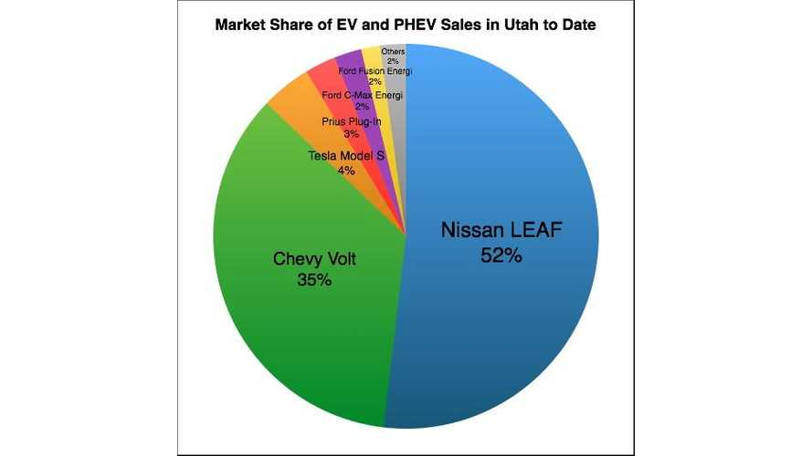 Plug-In Electric Vehicle Market Share In Utah - Model-By-Model Breakdown