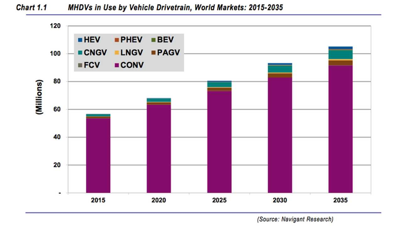 Navigant: Penetration Of BEVs And PHEVs In Medium- And Heavy-Duty Truck Segments Will Stay Low By 2035