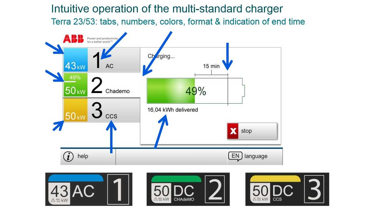 In Europe, Chargers Get Labelled Like Gas (Regular, Plus & Super)