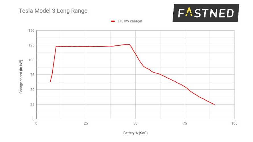 Fastned: Production Tesla Model 3 Charges At Up To 125 kW