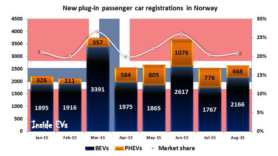 Norway Plug-In Electric Car Sales Up By Nearly 41% In August