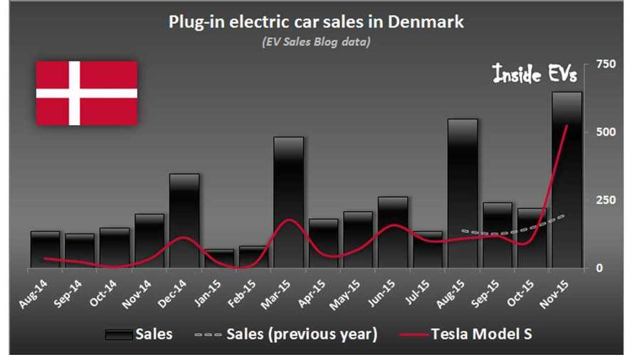 Tesla Model S Sales Spike In Denmark In November