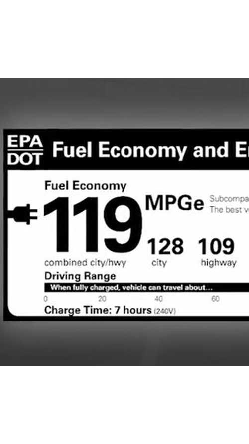 MPGe Explained - Video
