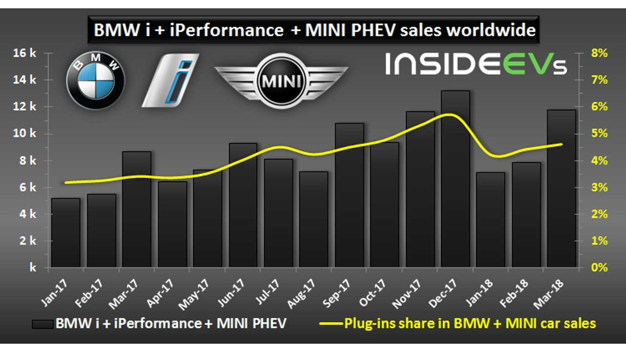 BMW i + BMW iPerformance + MINI PHEV sales worldwide – March 2018