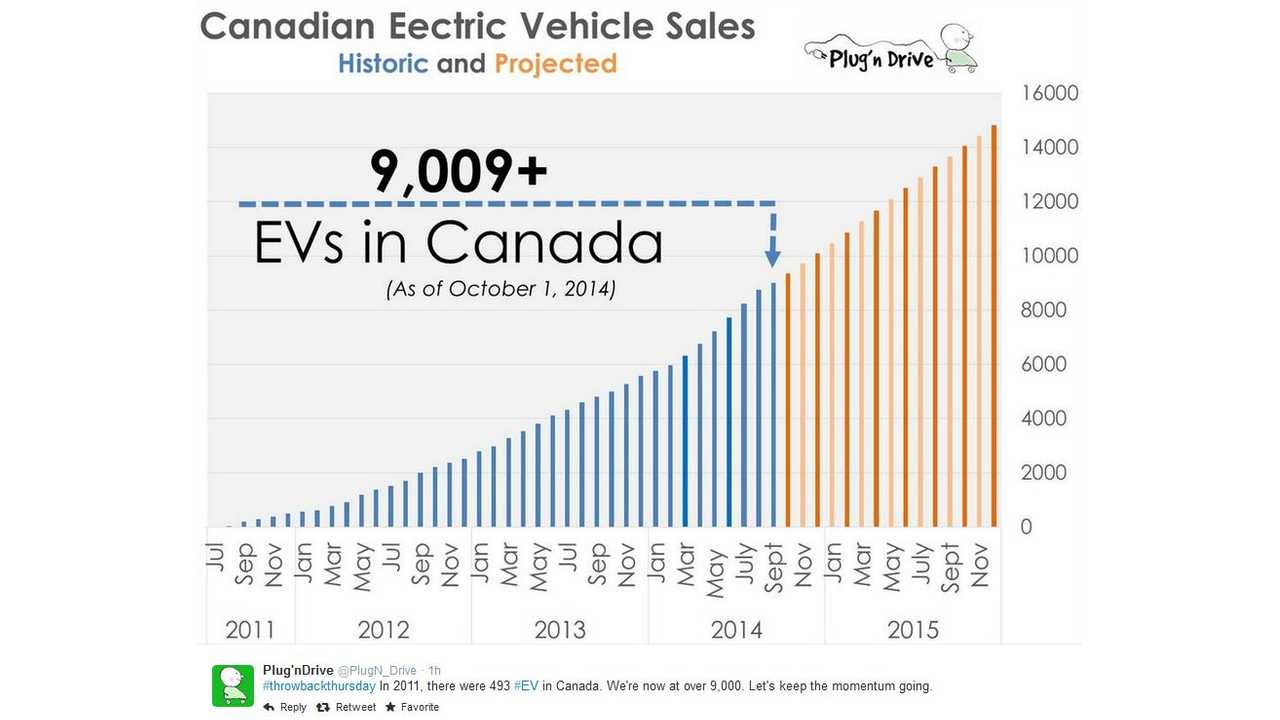 In 2011, Only 493 EVs Were Registered In Canada - Today Over 9,000