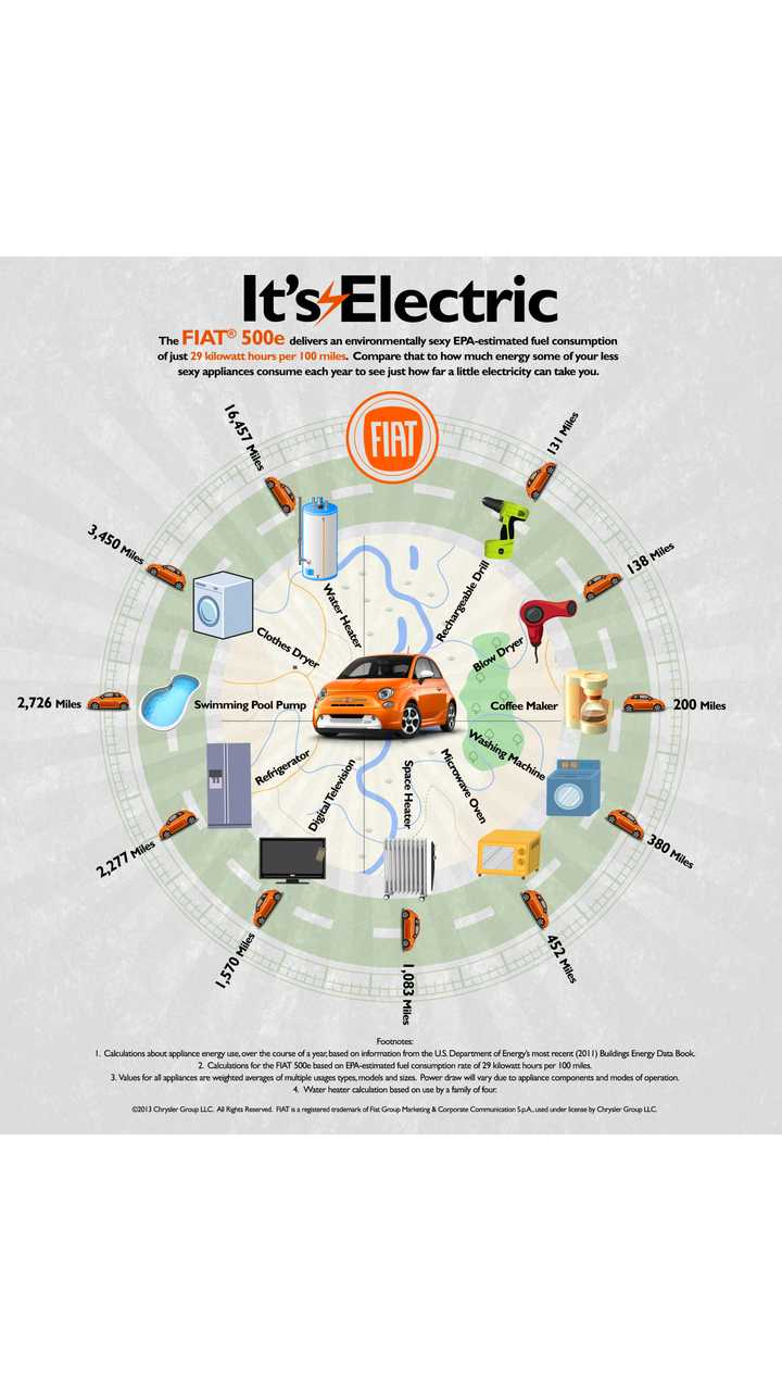 Fiat 500e Infographic Compares Energy Use Of EV To Common Household Appliances