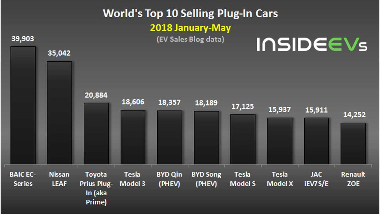 World's Top 10 Selling Plug-In Cars In May 2018 (data source: EV Sales Blog)