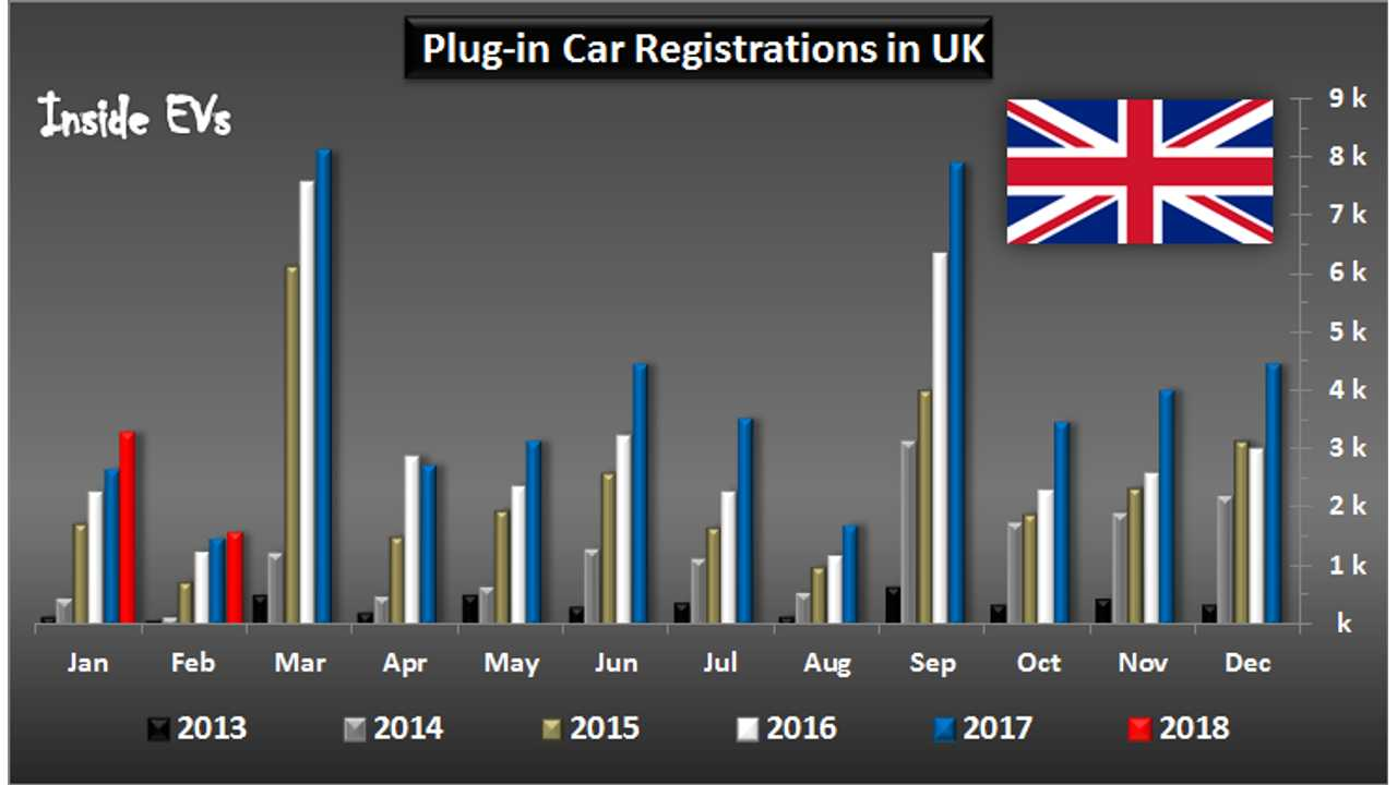 British Plug-In Electric Car Market Barely Up In February