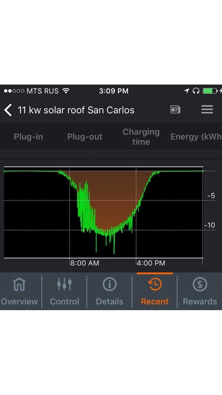 New JuiceNet Solar App Lets EV Owners Get The Most From Their PV Systems