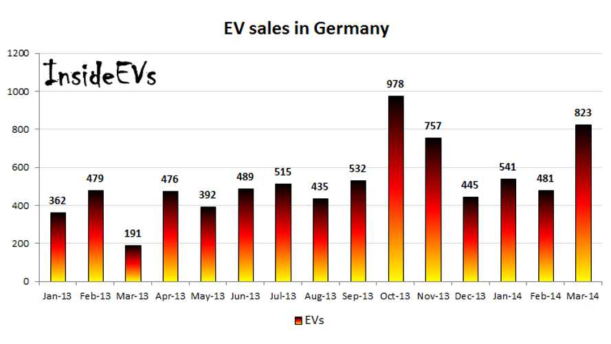EV Sales In Germany - BMW i3 Leads The Way in Q1 Of 2014