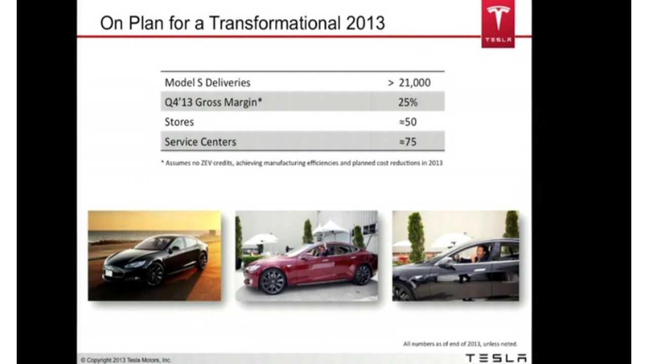 Tesla Does Some Forecasting For 2013