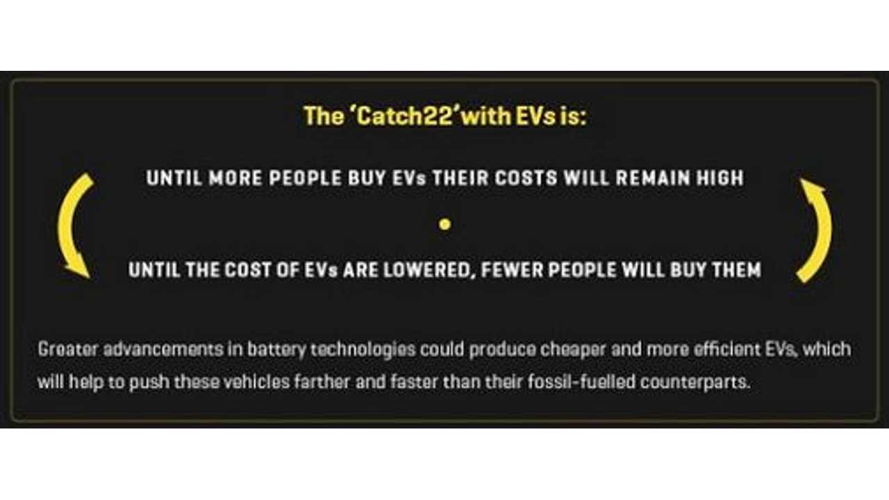 The Electric Vehicle Catch 22