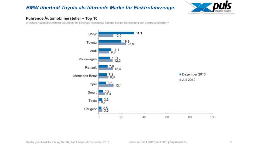 BMW Jumps Past Toyota to Take Lead in Electromobility in Germany