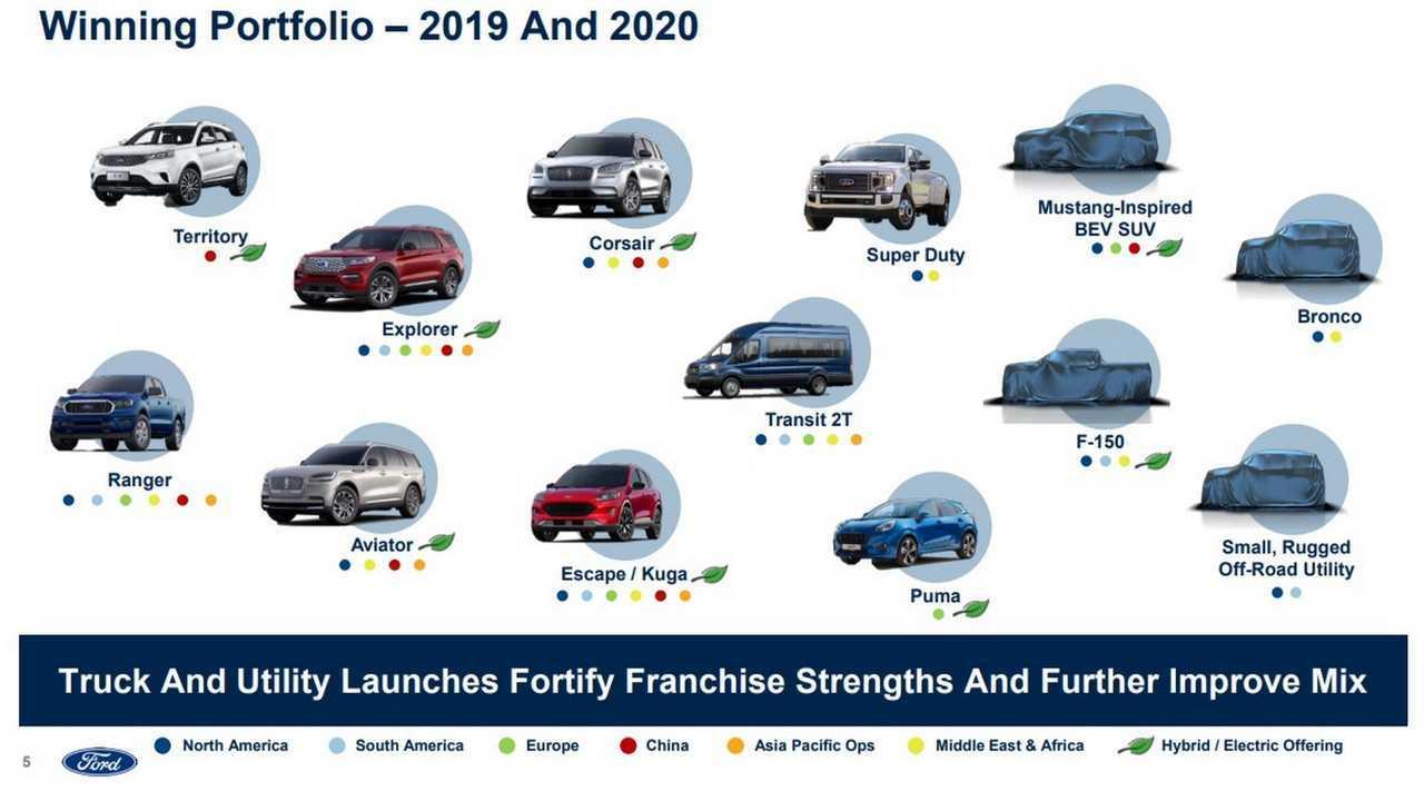 Feuille de route des produits Ford 2019-2020
