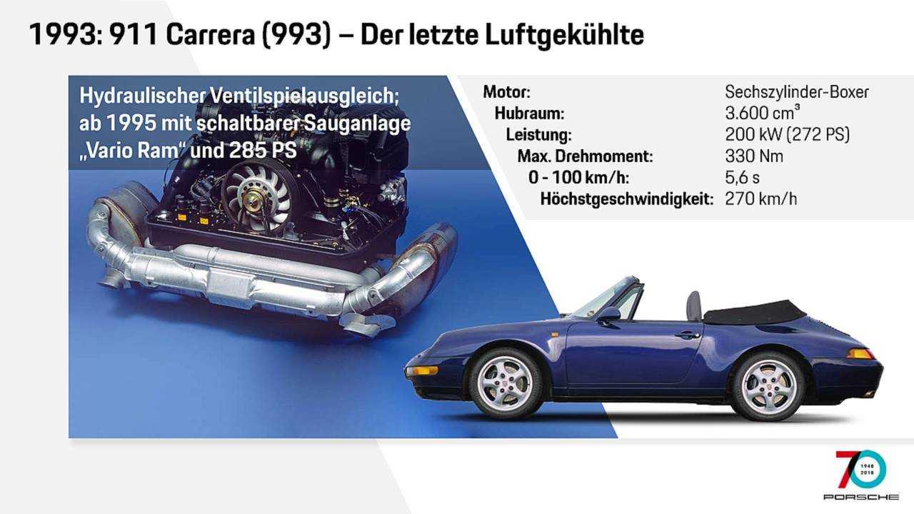 Motor 993
