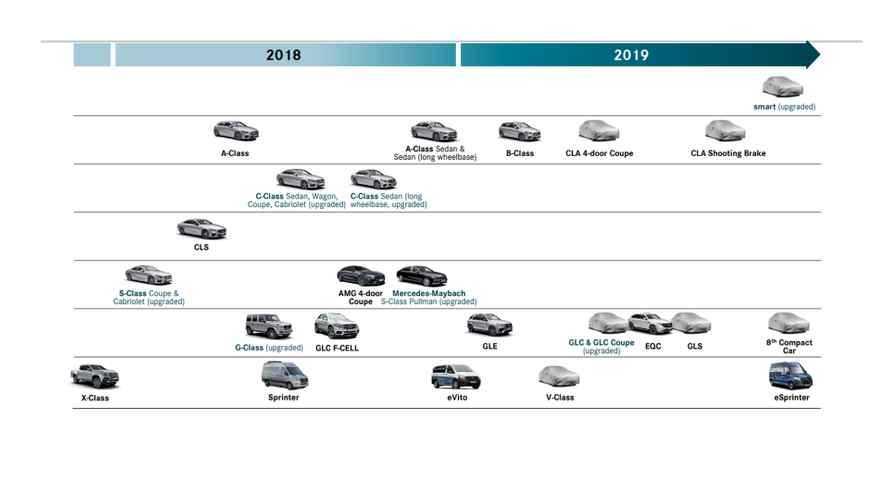 Mercedes, pioggia di novità nel 2019