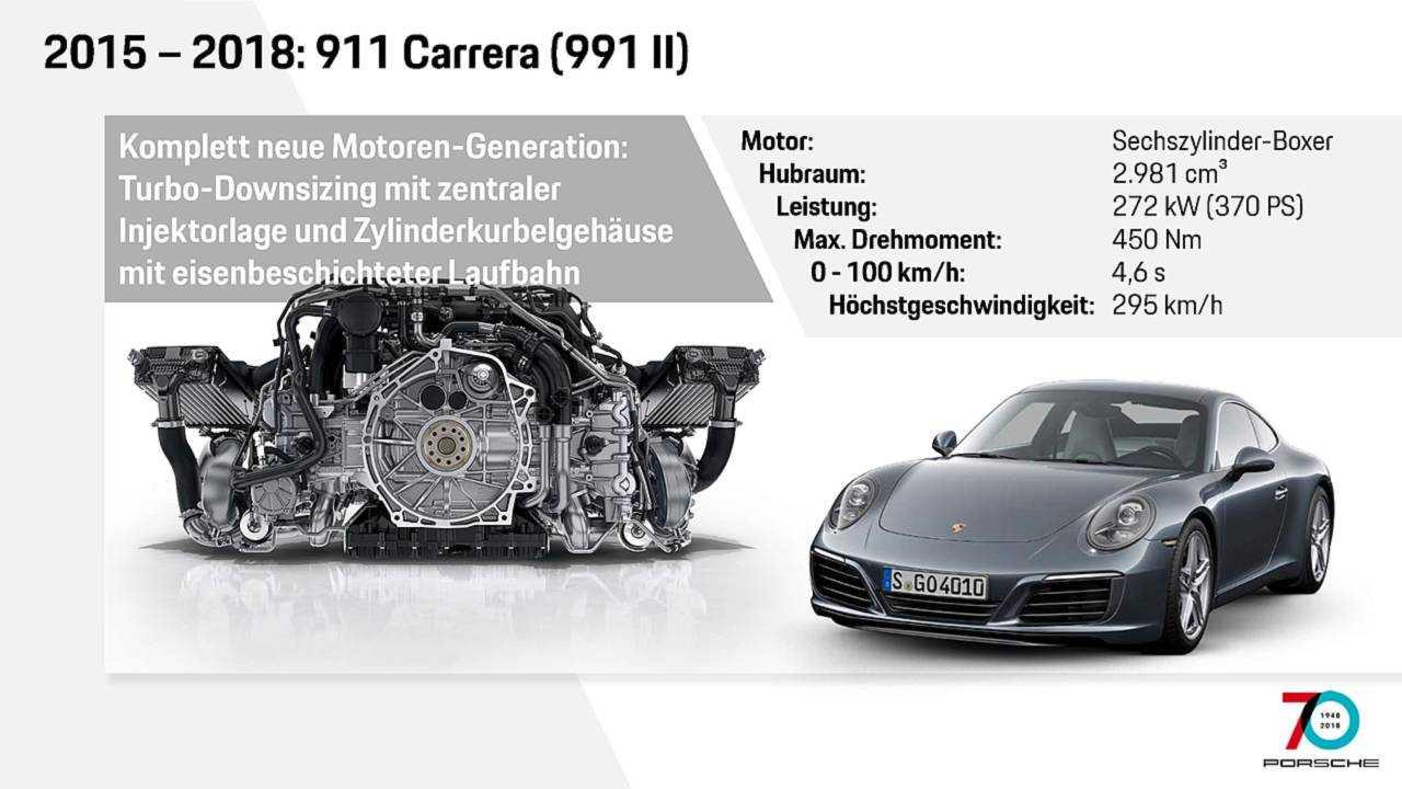 Motor 991 Facelift