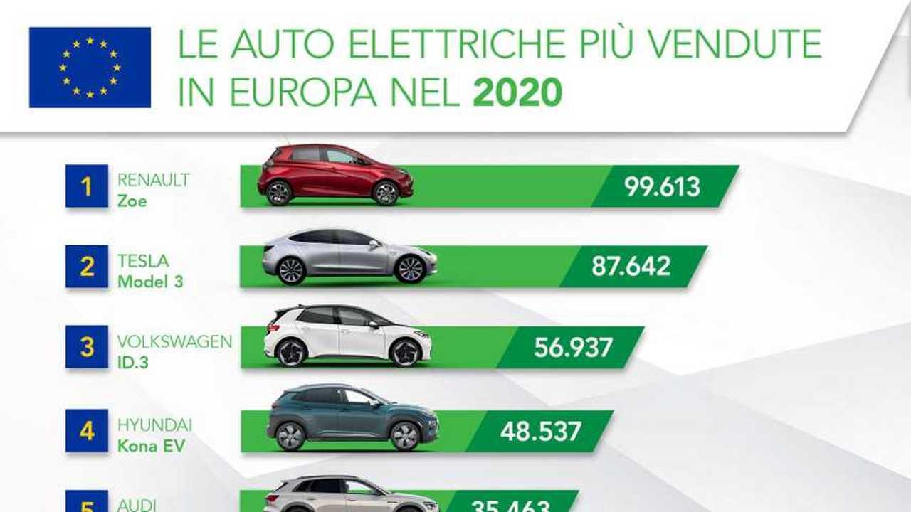 Più vendute UE 2020