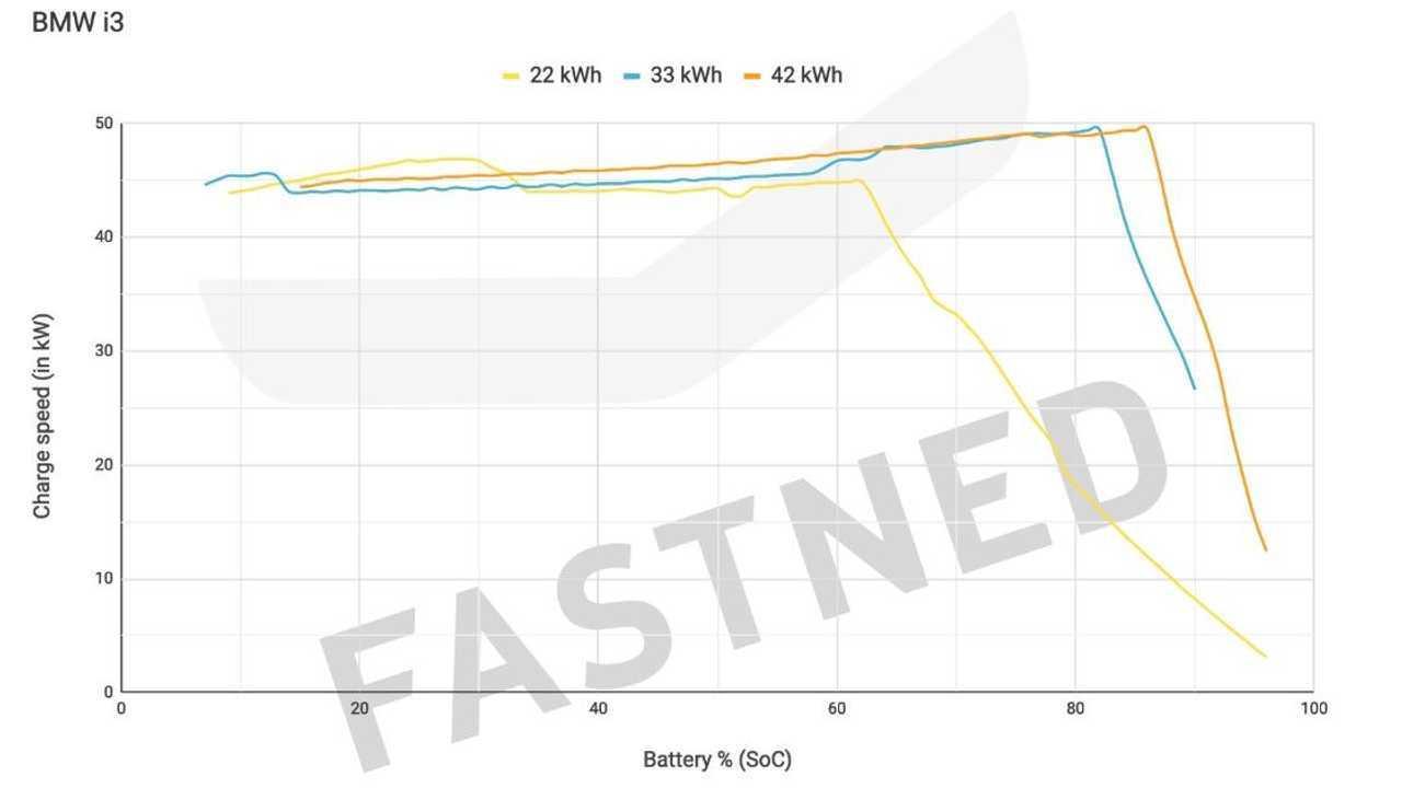 BMW i3 charging chart