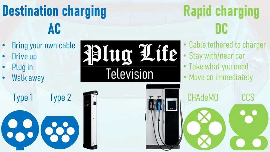 Watch This Video Detailing EV Charging Plug Types And Speeds