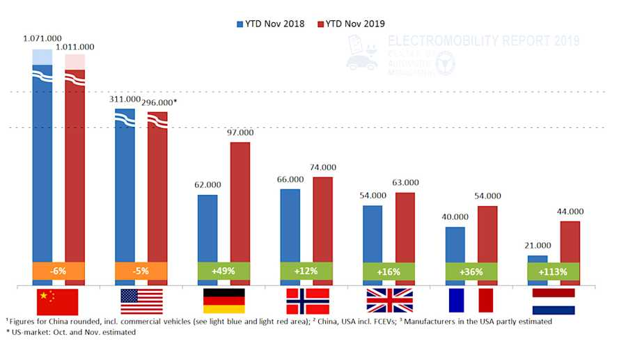 Elektroautos und Plug-in-Hybride: 49 Prozent mehr Verkäufe als 2018