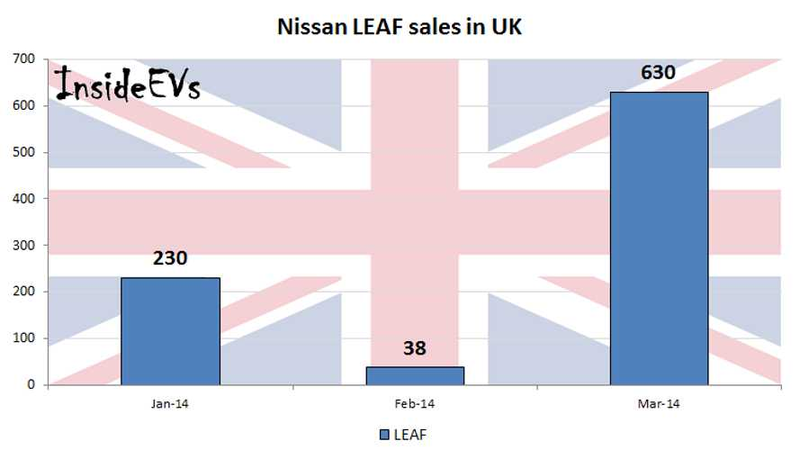 Nissan LEAF Sales In UK Surge To 630 In March