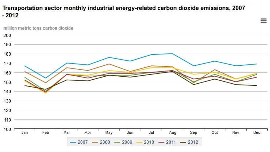 EIA: Energy-Related CO2 Emissions Drop Significantly in 2012; Transportation-Related Energy Consumption Down 22%