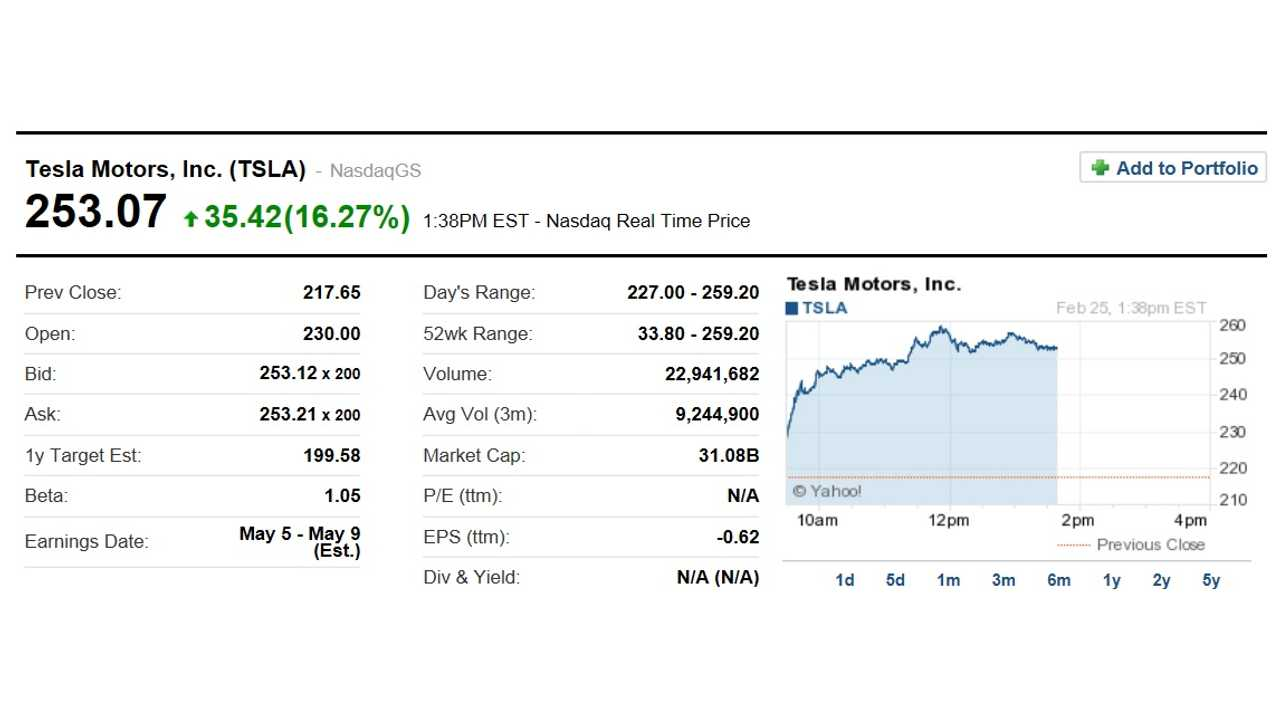 Tesla Trading Way,Way Up In Late Day Action On Tuesday