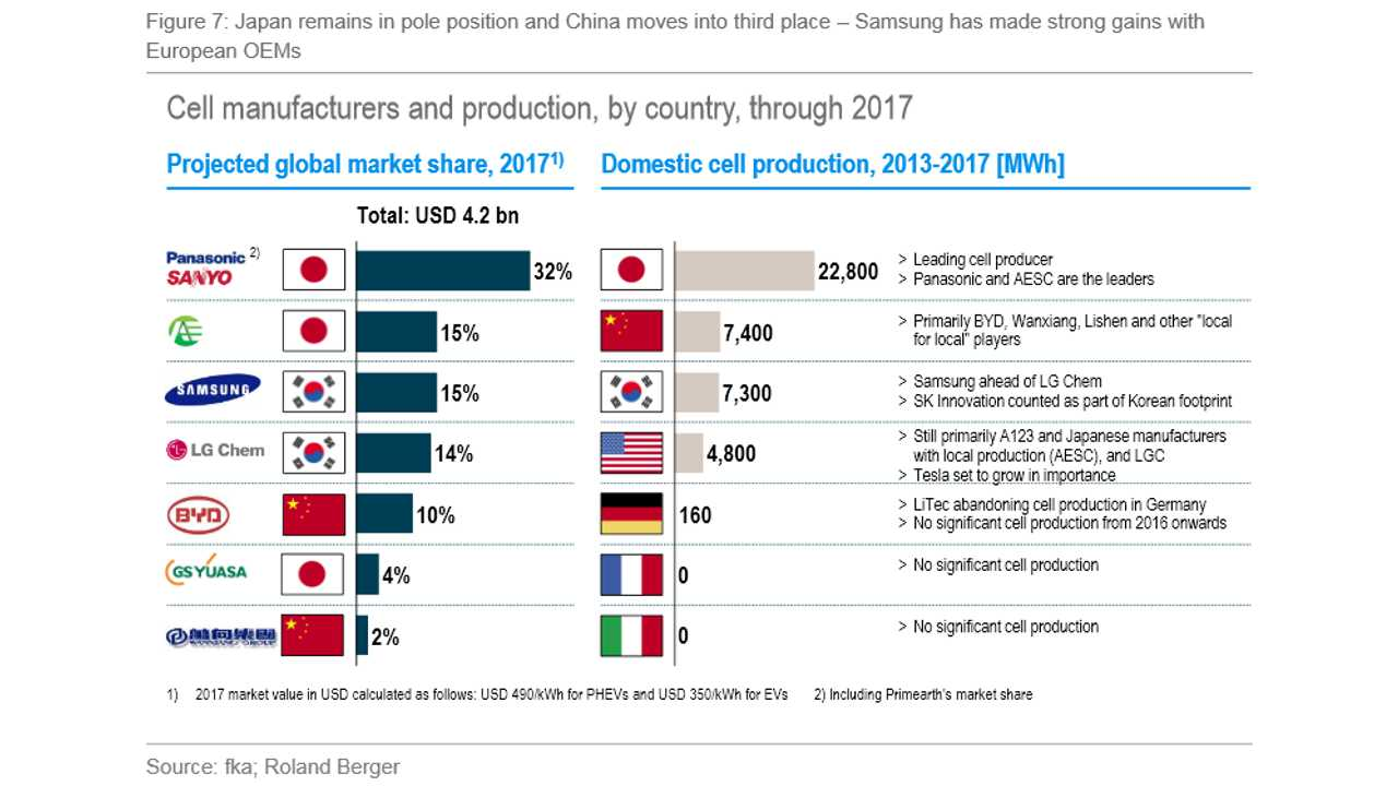 Cell manufacturers and production, by country, through 2017