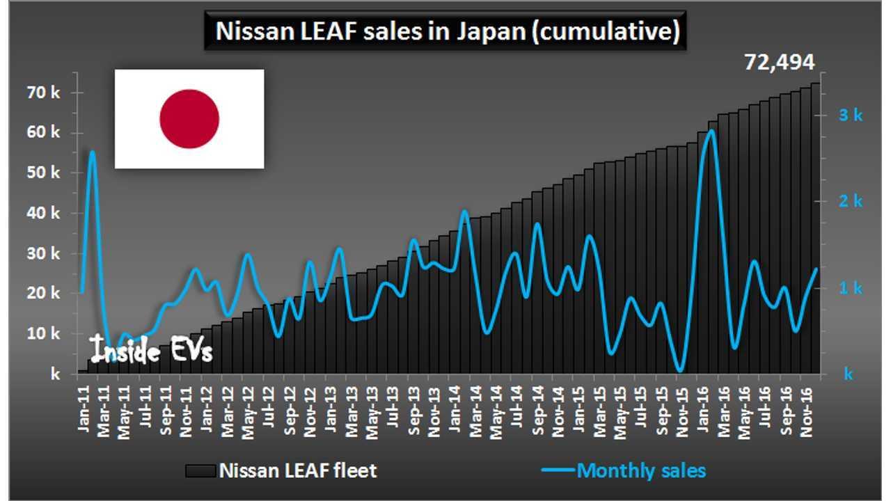 Nissan LEAF sales in Japan – December 2016