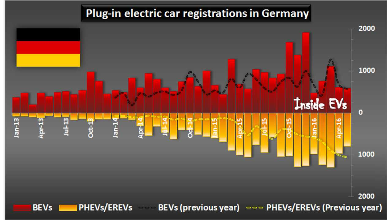 Plug-in electric car registrations in Germany – May 2016