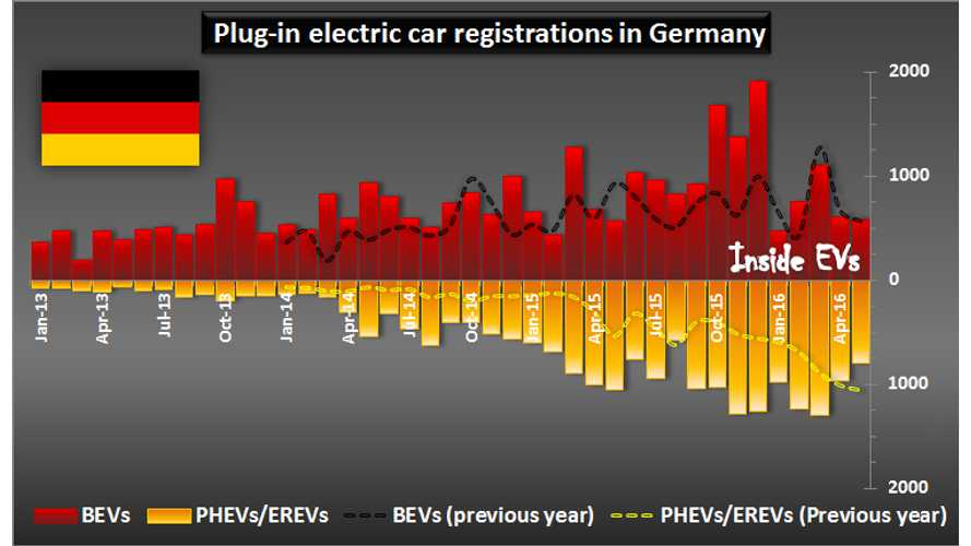 As Expected, EV Sales In Germany Down In May Ahead Of June's Incentive Rush