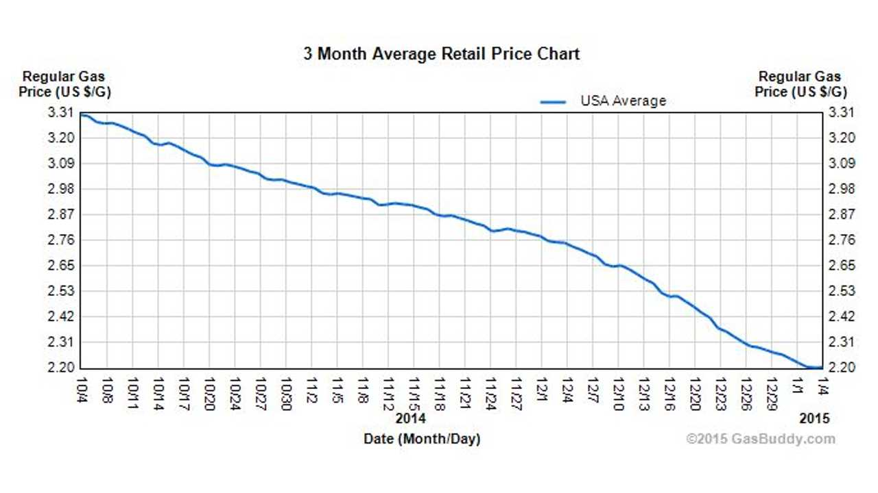 With Gas Prices Down, Hybrid Sales Drop, While Electric Car Sales Rise